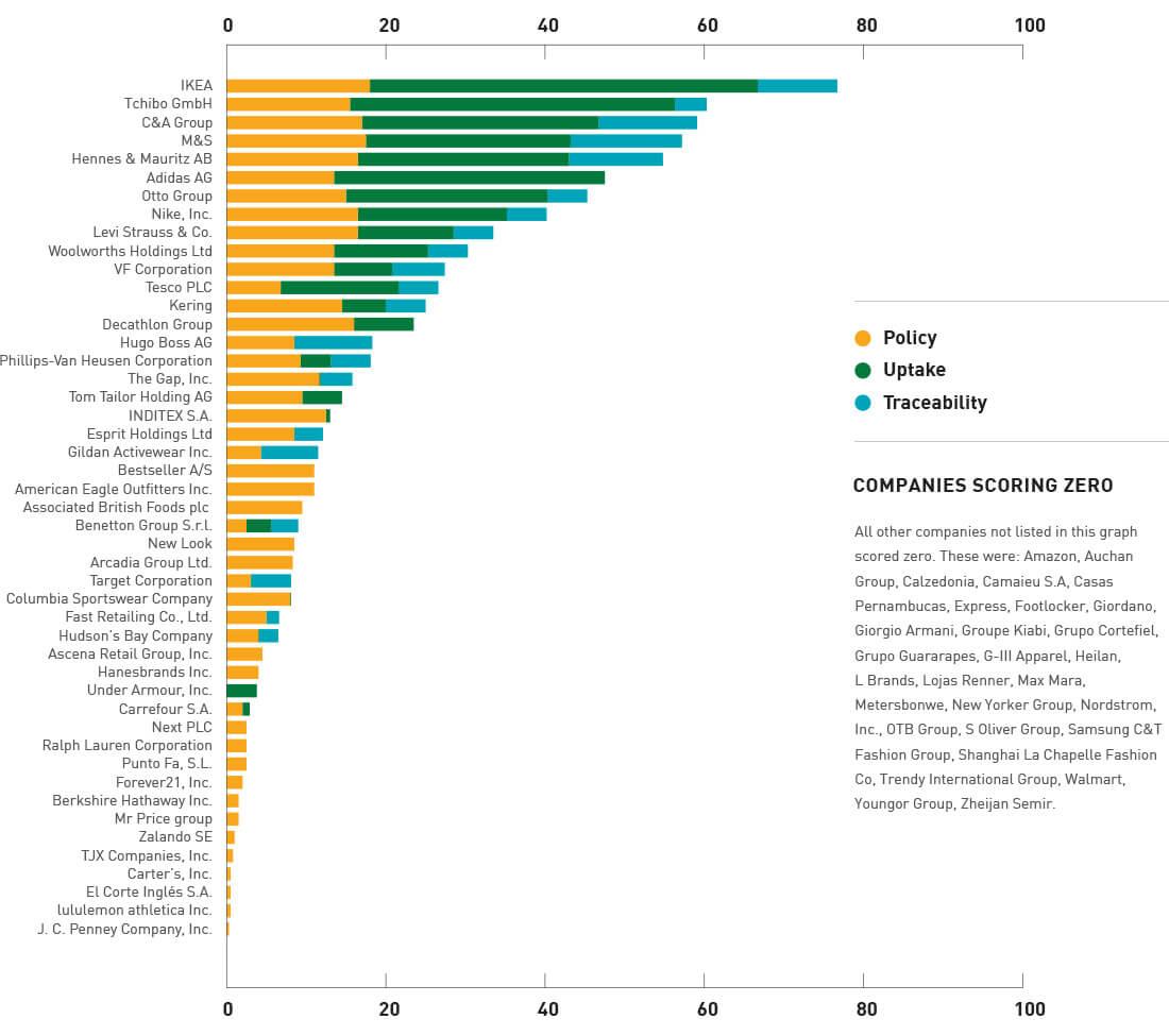 analysis ranking