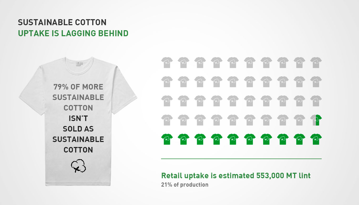 infographic uptake cotton